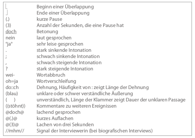 Transkription Methodenportal Der Uni Leipzig