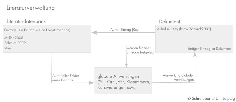 schema-literaturverwaltung