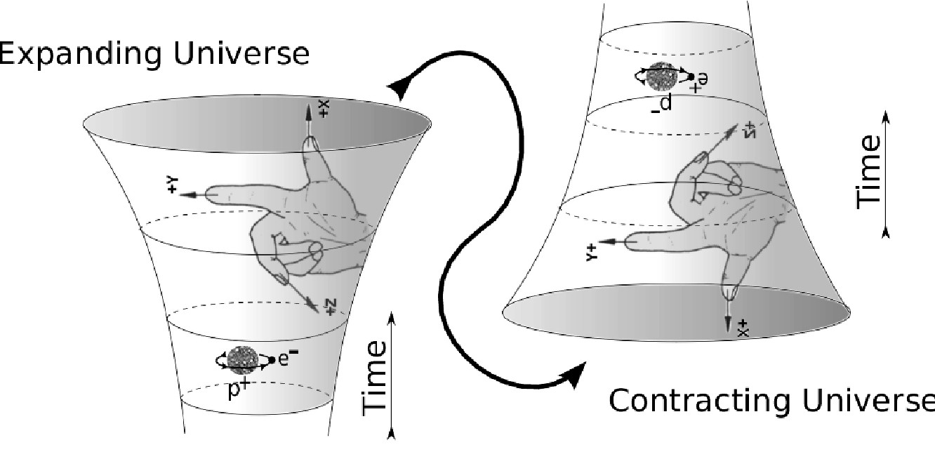 The PCT theorem in curved space relates how QFT's with different assignments of the spacetime orientations are related.